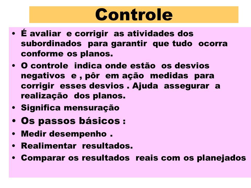 Controle É avaliar e corrigir as atividades dos subordinados para garantir que tudo ocorra conforme os planos. O controle indica onde estão os desvios
