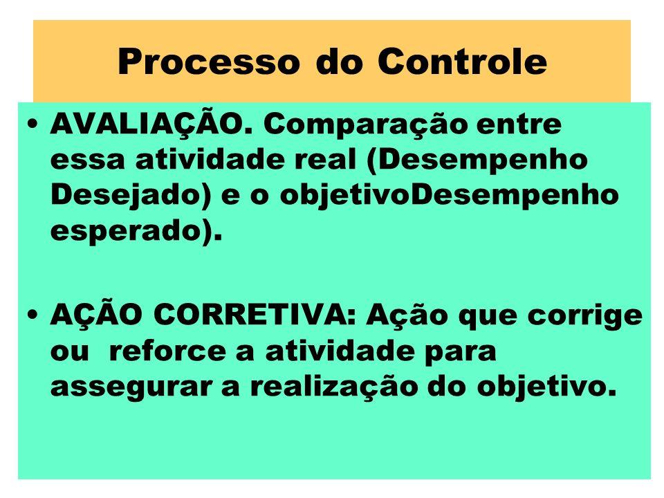 Processo do Controle AVALIAÇÃO. Comparação entre essa atividade real (Desempenho Desejado) e o objetivoDesempenho esperado). AÇÃO CORRETIVA: Ação que