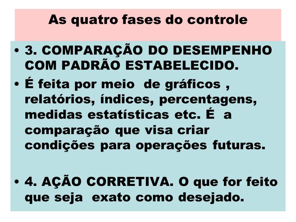 As quatro fases do controle 3. COMPARAÇÃO DO DESEMPENHO COM PADRÃO ESTABELECIDO. É feita por meio de gráficos, relatórios, índices, percentagens, medi