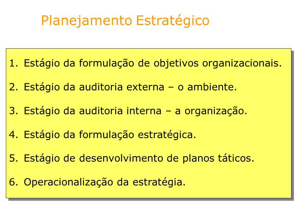 1.Estágio da formulação de objetivos organizacionais. 2.Estágio da auditoria externa – o ambiente. 3.Estágio da auditoria interna – a organização. 4.E