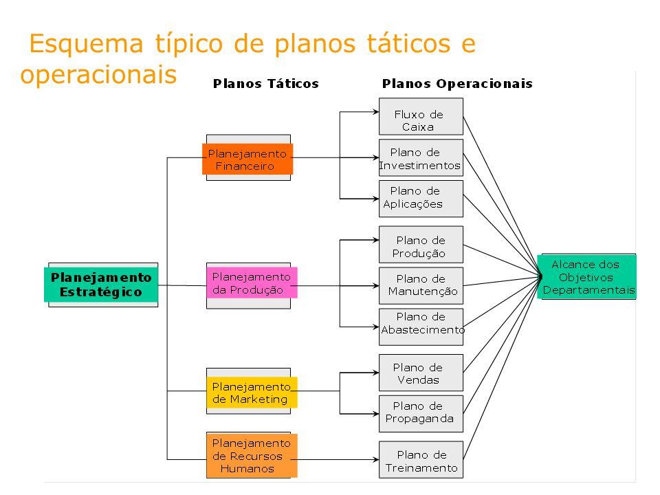 Esquema típico de planos táticos e operacionais
