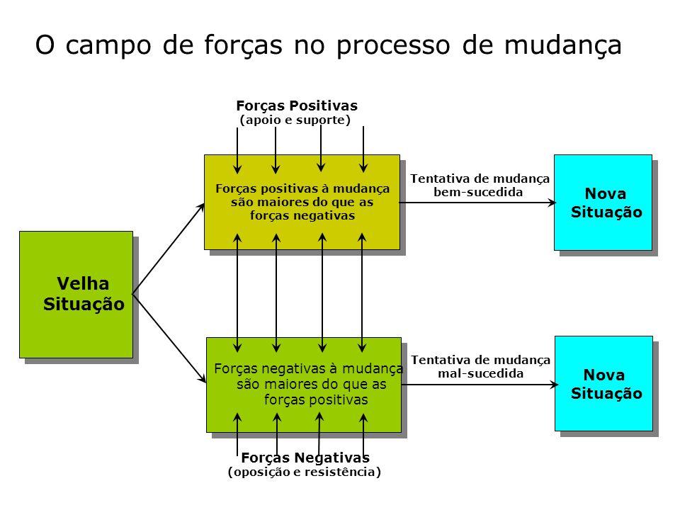 Tentativa de mudança bem-sucedida Tentativa de mudança mal-sucedida O campo de forças no processo de mudança Forças Positivas (apoio e suporte) Forças