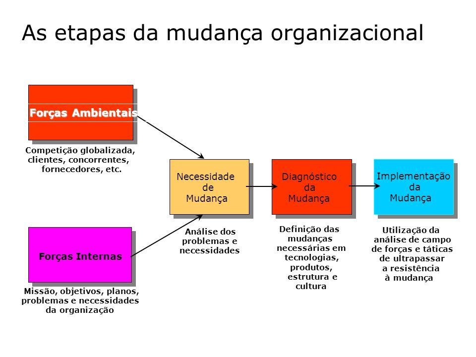 As etapas da mudança organizacional Forças Ambientais Forças Internas Necessidade de Mudança Diagnóstico da Mudança Implementação da Mudança Competiçã