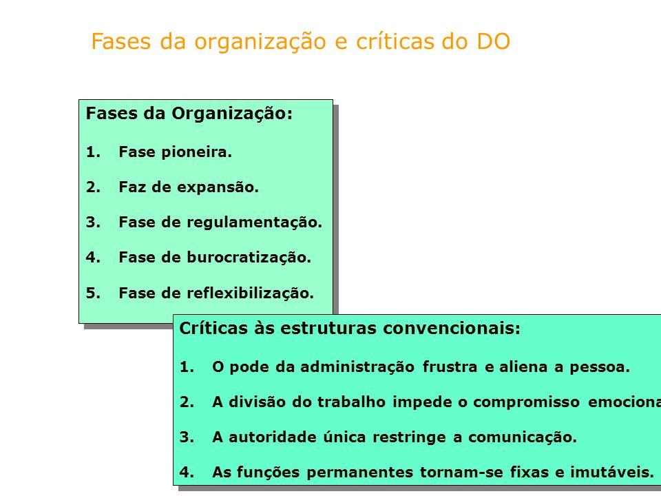 Fases da organização e críticas do DO Fases da Organização: 1.Fase pioneira. 2.Faz de expansão. 3.Fase de regulamentação. 4.Fase de burocratização. 5.