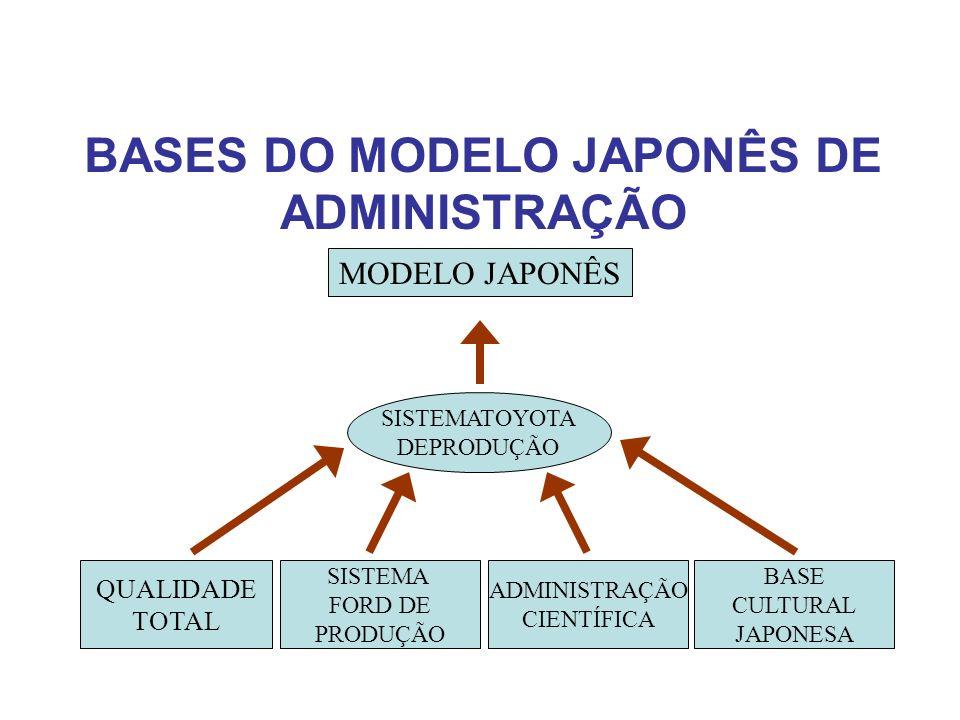 BASES DO MODELO JAPONÊS DE ADMINISTRAÇÃO MODELO JAPONÊS SISTEMATOYOTA DEPRODUÇÃO QUALIDADE TOTAL SISTEMA FORD DE PRODUÇÃO ADMINISTRAÇÃO CIENTÍFICA BAS