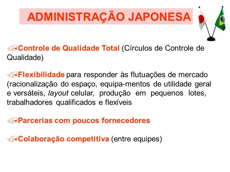 /Controle de Qualidade Total (Círculos de Controle de Qualidade) /Flexibilidade para responder às flutuações de mercado (racionalização do espaço, equ