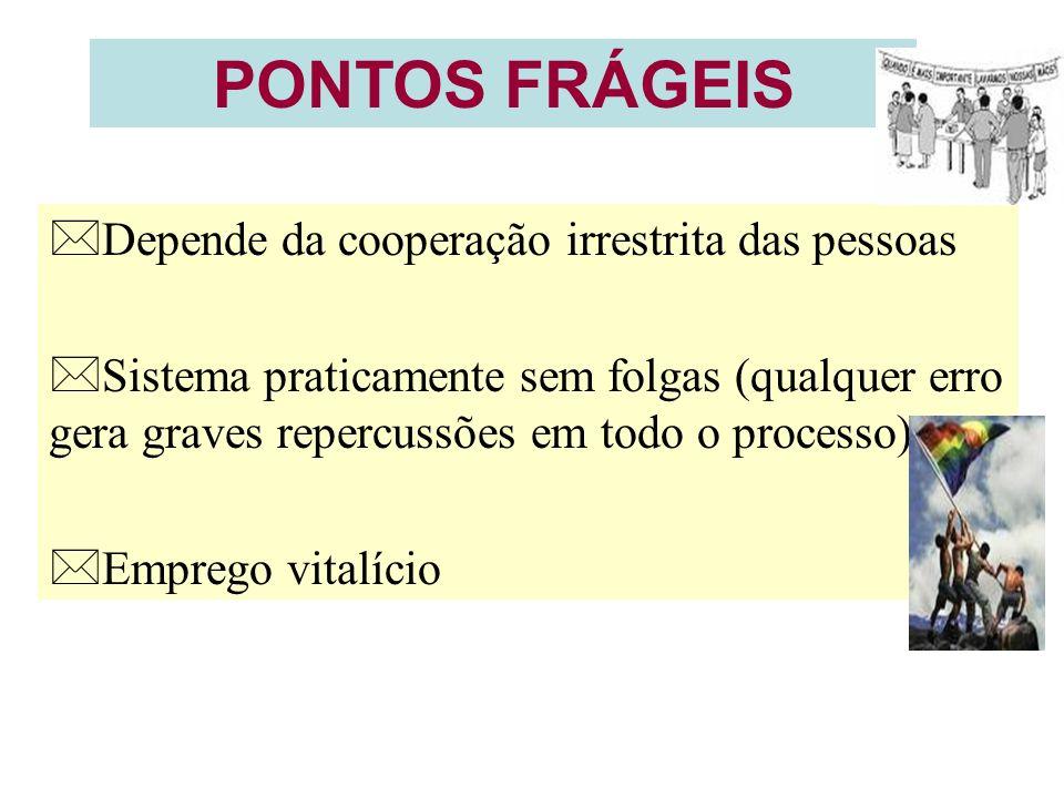 PONTOS FRÁGEIS *Depende da cooperação irrestrita das pessoas *Sistema praticamente sem folgas (qualquer erro gera graves repercussões em todo o proces
