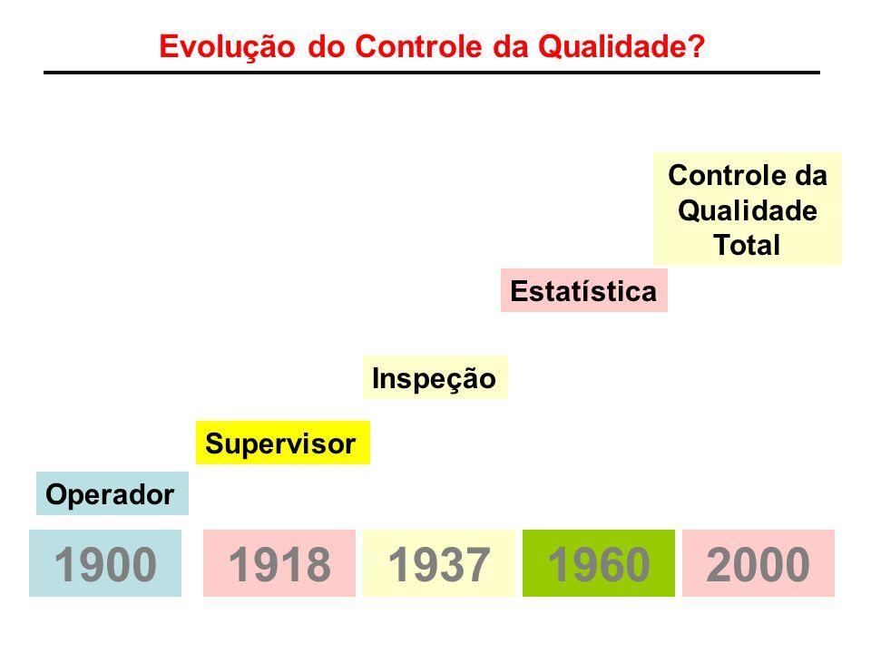 Evolução do Controle da Qualidade? Operador Supervisor Inspeção Estatística Controle da Qualidade Total 19001918193719602000