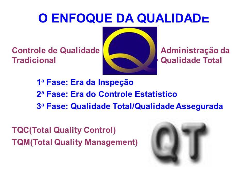 O ENFOQUE DA QUALIDADE Controle de QualidadeAdministração da Tradicional ----------------- Qualidade Total 1 a Fase: Era da Inspeção 2 a Fase: Era do