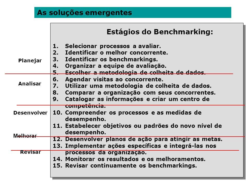 As soluções emergentes Estágios do Benchmarking: 1.Selecionar processos a avaliar. 2.Identificar o melhor concorrente. 3.Identificar os benchmarkings.