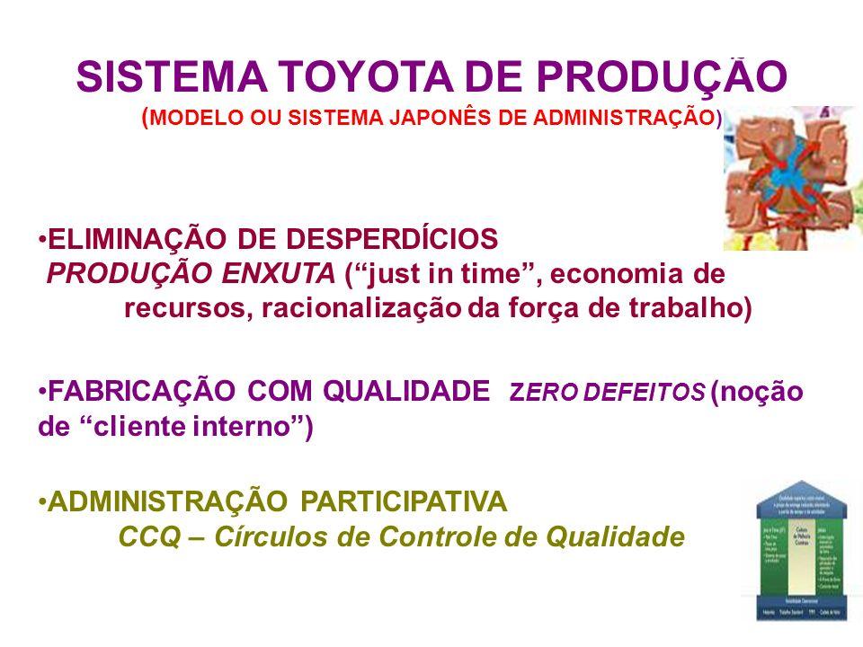 SISTEMA TOYOTA DE PRODUÇÃO ( MODELO OU SISTEMA JAPONÊS DE ADMINISTRAÇÃO) ELIMINAÇÃO DE DESPERDÍCIOS PRODUÇÃO ENXUTA (just in time, economia de recurso