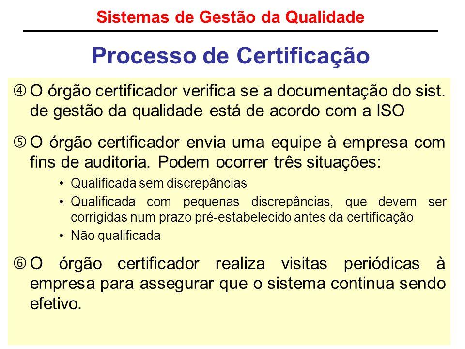 Sistemas de Gestão da Qualidade Processo de Certificação O órgão certificador verifica se a documentação do sist. de gestão da qualidade está de acord