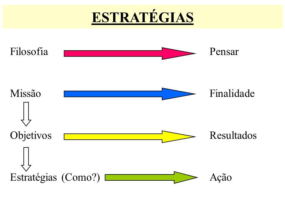 ESTRATÉGIAS Filosofia Pensar Missão Finalidade Objetivos Resultados Estratégias (Como?) Ação