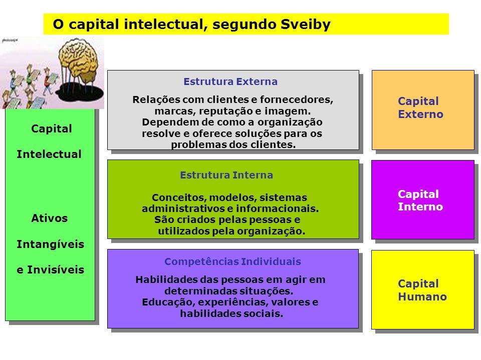 O capital intelectual, segundo Sveiby Estrutura Externa Relações com clientes e fornecedores, marcas, reputação e imagem. Dependem de como a organizaç
