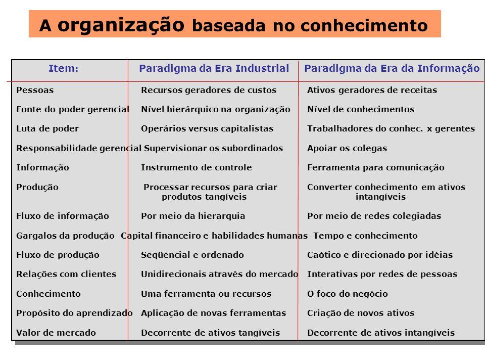A organização baseada no conhecimento Item: Paradigma da Era Industrial Paradigma da Era da Informação Pessoas Recursos geradores de custosAtivos gera