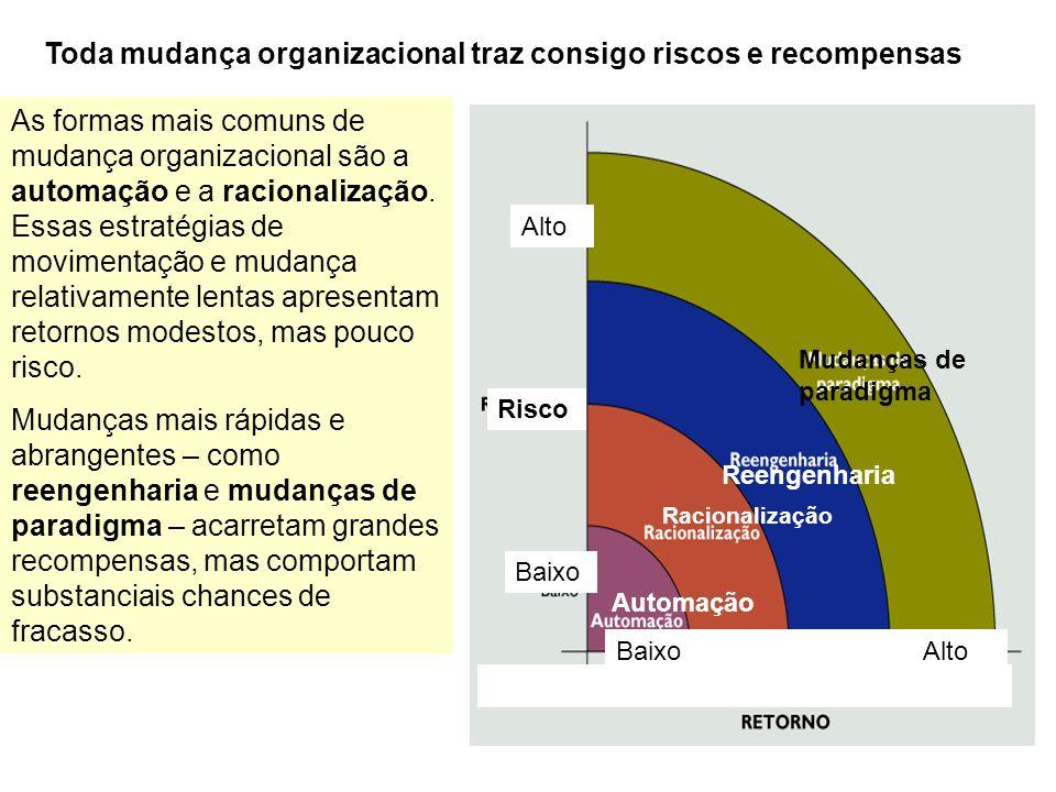 Toda mudança organizacional traz consigo riscos e recompensas As formas mais comuns de mudança organizacional são a automação e a racionalização. Essa