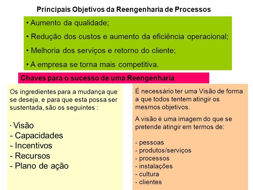 Principais Objetivos da Reengenharia de Processos Aumento da qualidade; Redução dos custos e aumento da eficiência operacional; Melhoria dos serviços