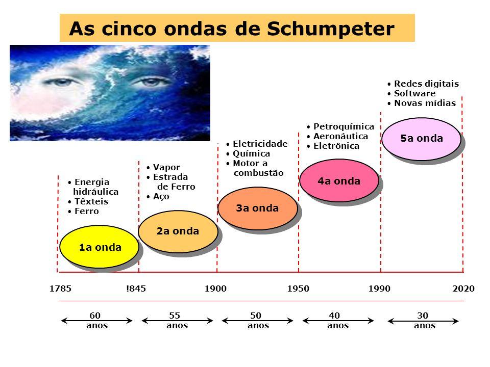 As cinco ondas de Schumpeter Energia hidráulica Têxteis Ferro 2a onda 3a onda 4a onda 5a onda 1a onda Vapor Estrada de Ferro Aço Eletricidade Química