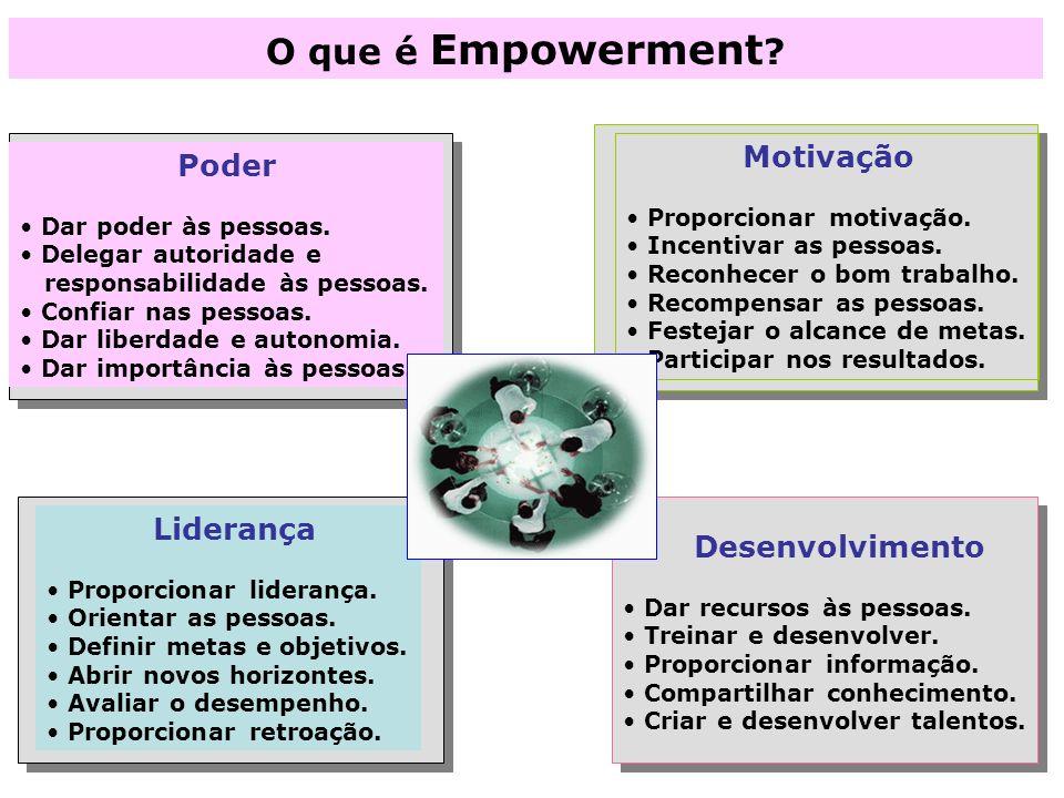 O que é Empowerment ? Poder Dar poder às pessoas. Delegar autoridade e responsabilidade às pessoas. Confiar nas pessoas. Dar liberdade e autonomia. Da