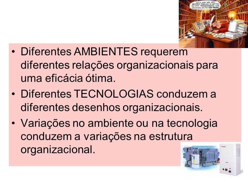 Diferentes AMBIENTES requerem diferentes relações organizacionais para uma eficácia ótima. Diferentes TECNOLOGIAS conduzem a diferentes desenhos organ