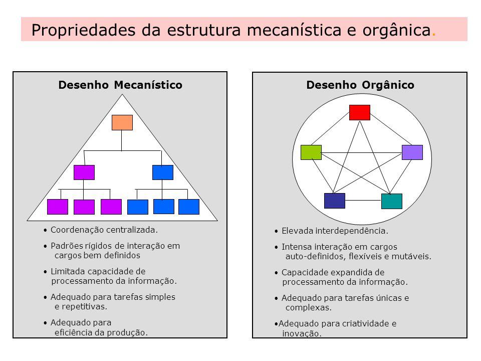 Propriedades da estrutura mecanística e orgânica. Desenho Mecanístico Desenho Orgânico Coordenação centralizada. Padrões rígidos de interação em cargo