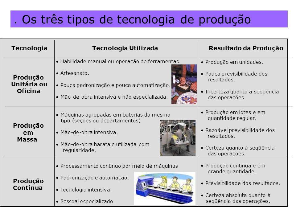 . Os três tipos de tecnologia de produção Habilidade manual ou operação de ferramentas. Artesanato. Pouca padronização e pouca automatização. Mão-de-o