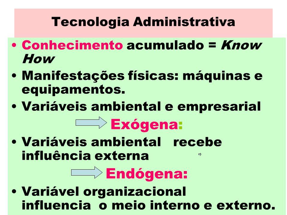 Tecnologia Administrativa Conhecimento acumulado = Know How Manifestações físicas: máquinas e equipamentos. Variáveis ambiental e empresarial Exógena: