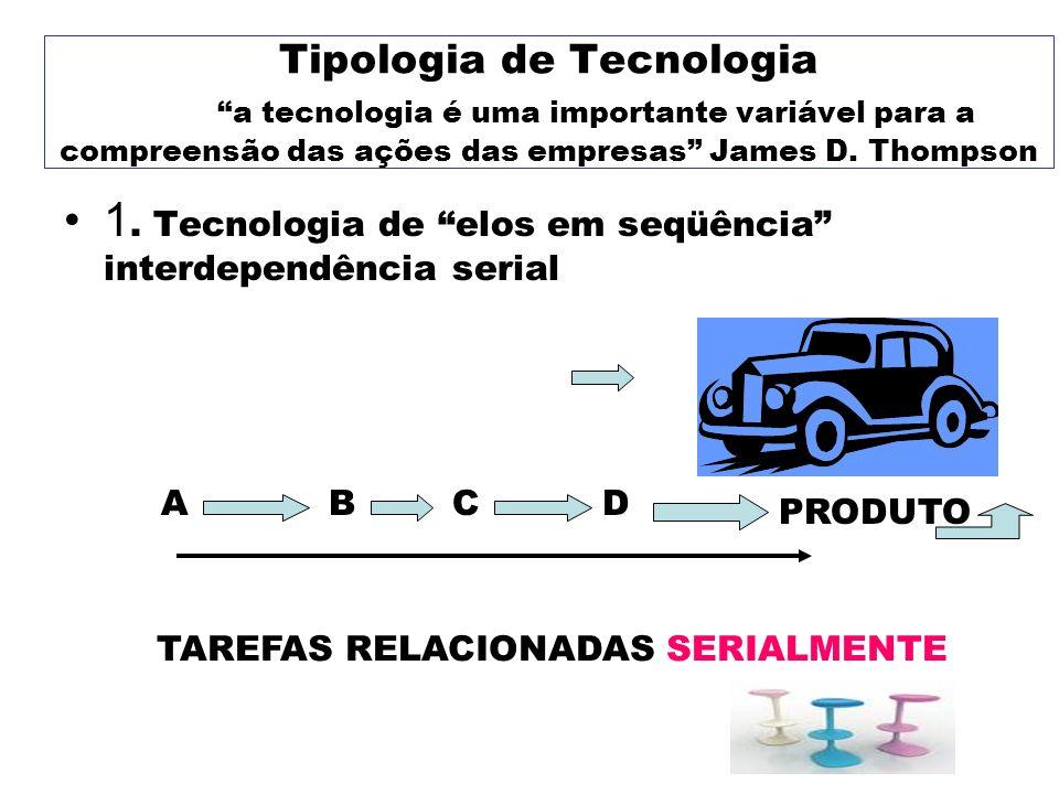 Tipologia de Tecnologia a tecnologia é uma importante variável para a compreensão das ações das empresas James D. Thompson 1. Tecnologia de elos em se