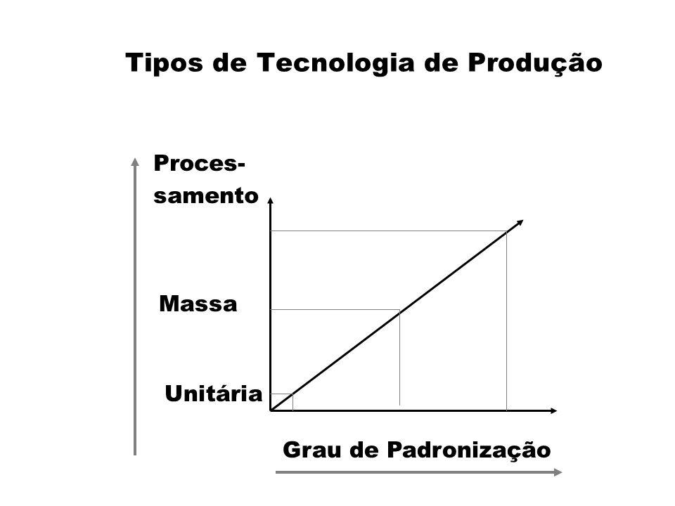 Tipos de Tecnologia de Produção Proces- samento Grau de Padronização Massa Unitária