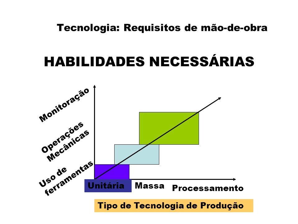 Tecnologia: Requisitos de mão-de-obra HABILIDADES NECESSÁRIAS Monitoração Operações Mecânicas Uso de ferramentas UnitáriaMassa Processamento Tipo de T
