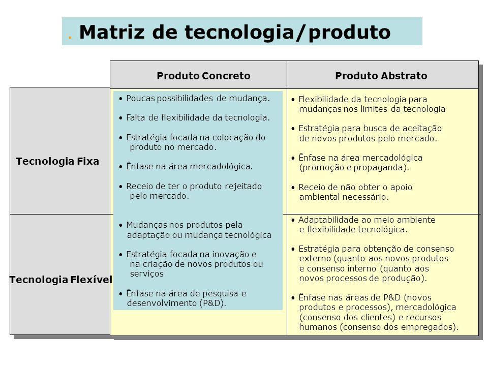 . Matriz de tecnologia/produto Produto Concreto Produto Abstrato Tecnologia Fixa Tecnologia Flexível Poucas possibilidades de mudança. Falta de flexib