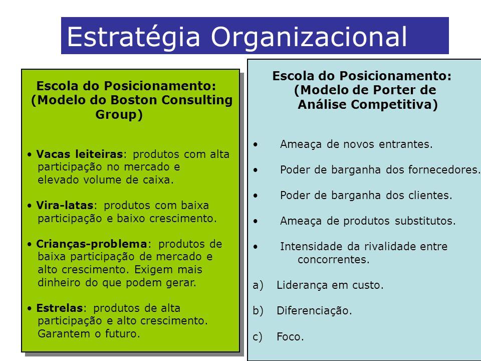 Estratégia Organizacional Escola do Posicionamento: (Modelo do Boston Consulting Group) Vacas leiteiras: produtos com alta participação no mercado e e