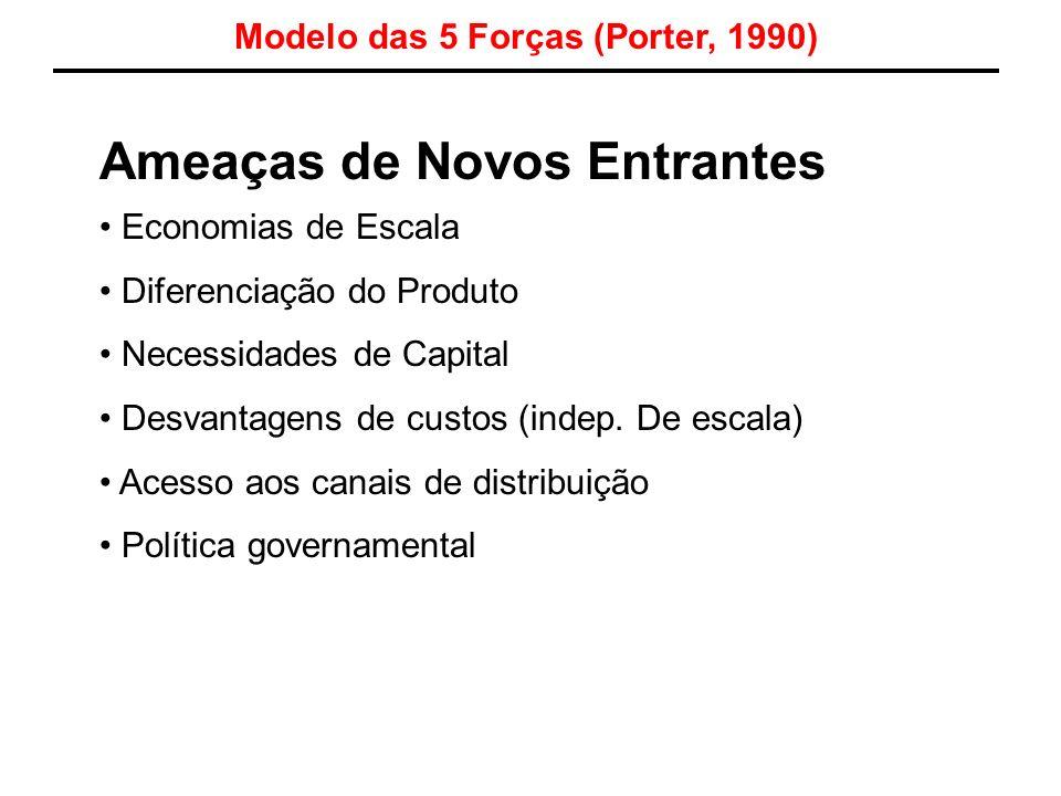 Ameaças de Novos Entrantes Economias de Escala Diferenciação do Produto Necessidades de Capital Desvantagens de custos (indep. De escala) Acesso aos c