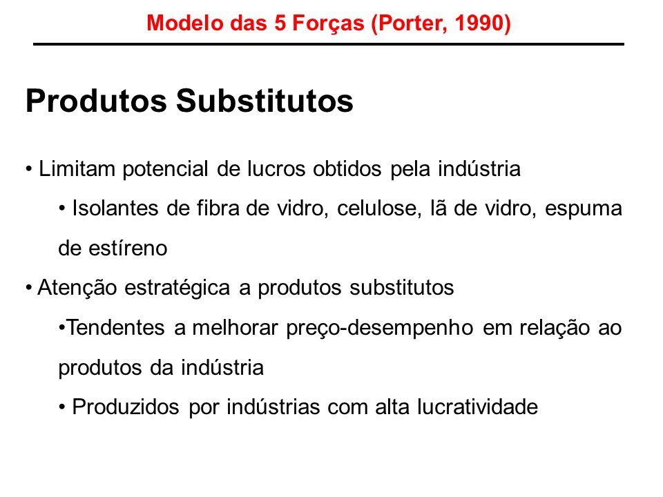Produtos Substitutos Limitam potencial de lucros obtidos pela indústria Isolantes de fibra de vidro, celulose, lã de vidro, espuma de estíreno Atenção