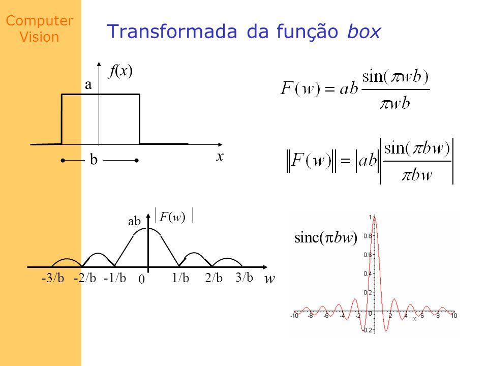 Computer Vision Transformada da função box F( w ) 0 1/b2/b 3/b -1/b-2/b-3/b ab w sinc( bw) f(x)f(x) x a b