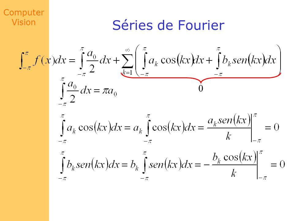 Computer Vision Séries de Fourier 0
