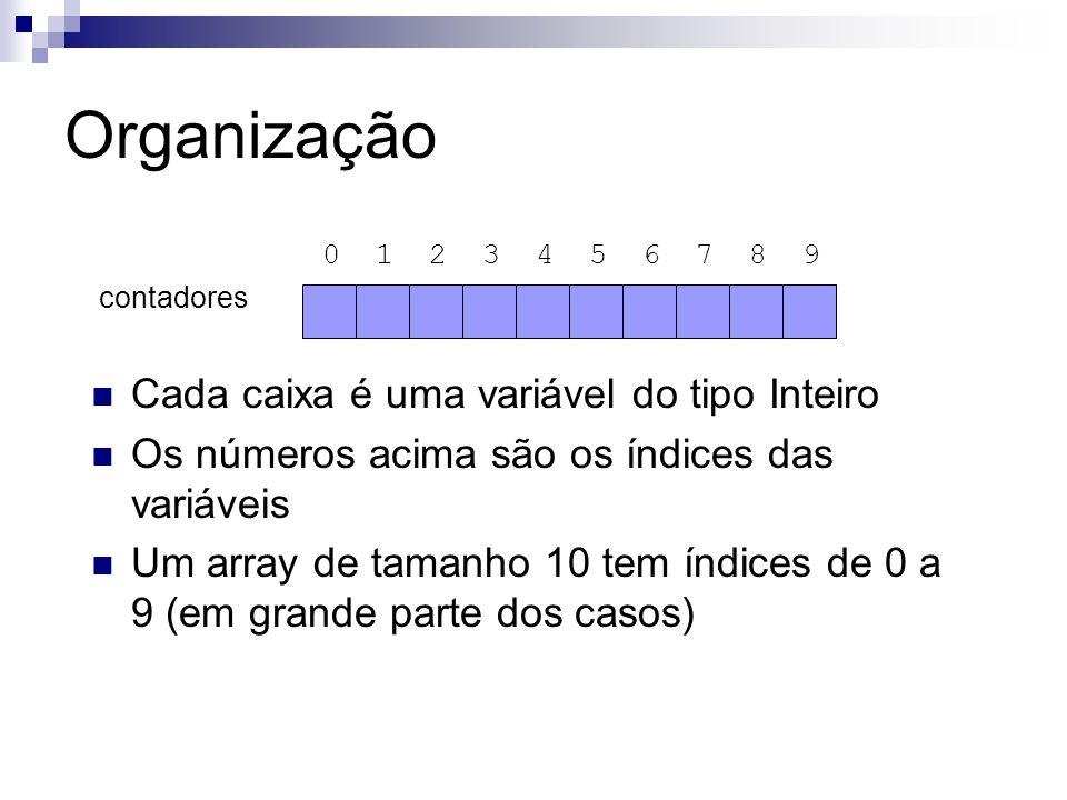 Organização 0 1 2 3 4 5 6 7 8 9 contadores Cada caixa é uma variável do tipo Inteiro Os números acima são os índices das variáveis Um array de tamanho