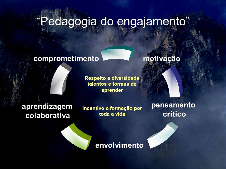 Pedagogia do engajamento envolvimento comprometimento Respeito a diversidade talentos e formas de aprender Incentivo a formação por toda a vida