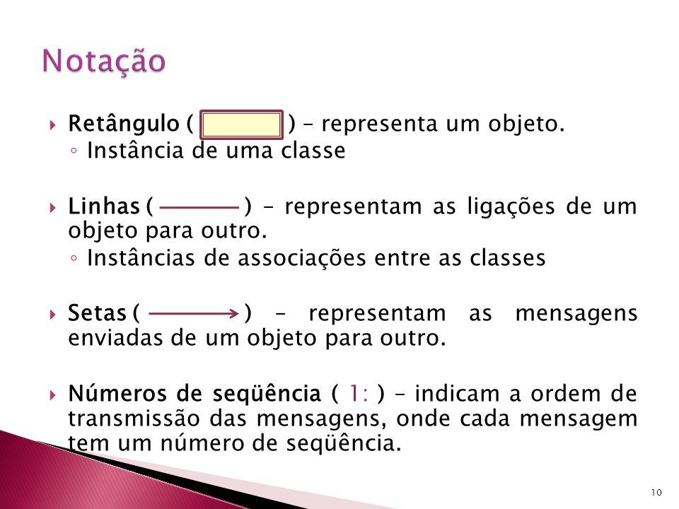 Retângulo ( ) – representa um objeto. Instância de uma classe Linhas () – representam as ligações de um objeto para outro. Instâncias de associações e