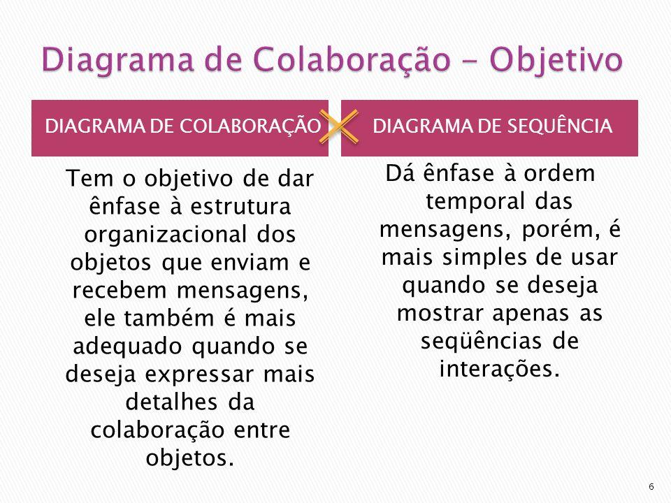 DIAGRAMA DE COLABORAÇÃODIAGRAMA DE SEQUÊNCIA Tem o objetivo de dar ênfase à estrutura organizacional dos objetos que enviam e recebem mensagens, ele t
