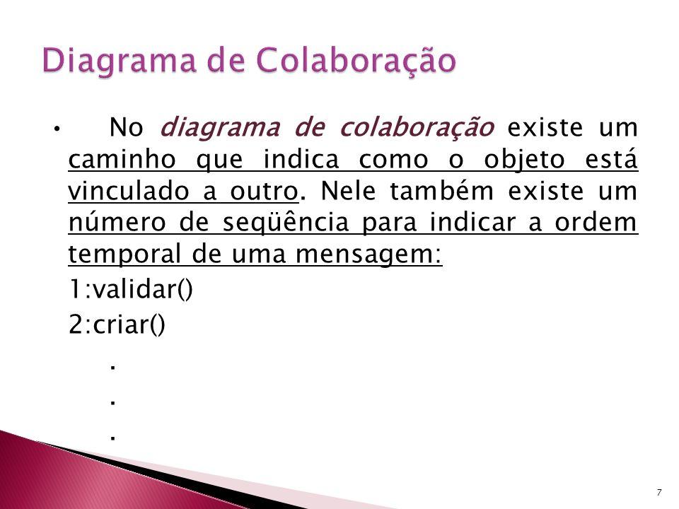 No diagrama de colaboração existe um caminho que indica como o objeto está vinculado a outro. Nele também existe um número de seqüência para indicar a