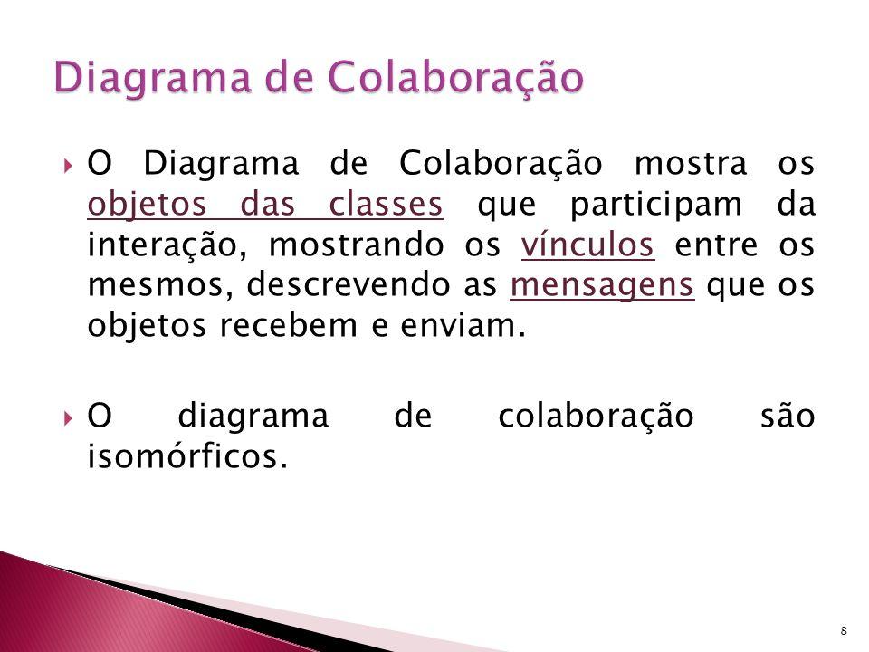 8 O Diagrama de Colaboração mostra os objetos das classes que participam da interação, mostrando os vínculos entre os mesmos, descrevendo as mensagens