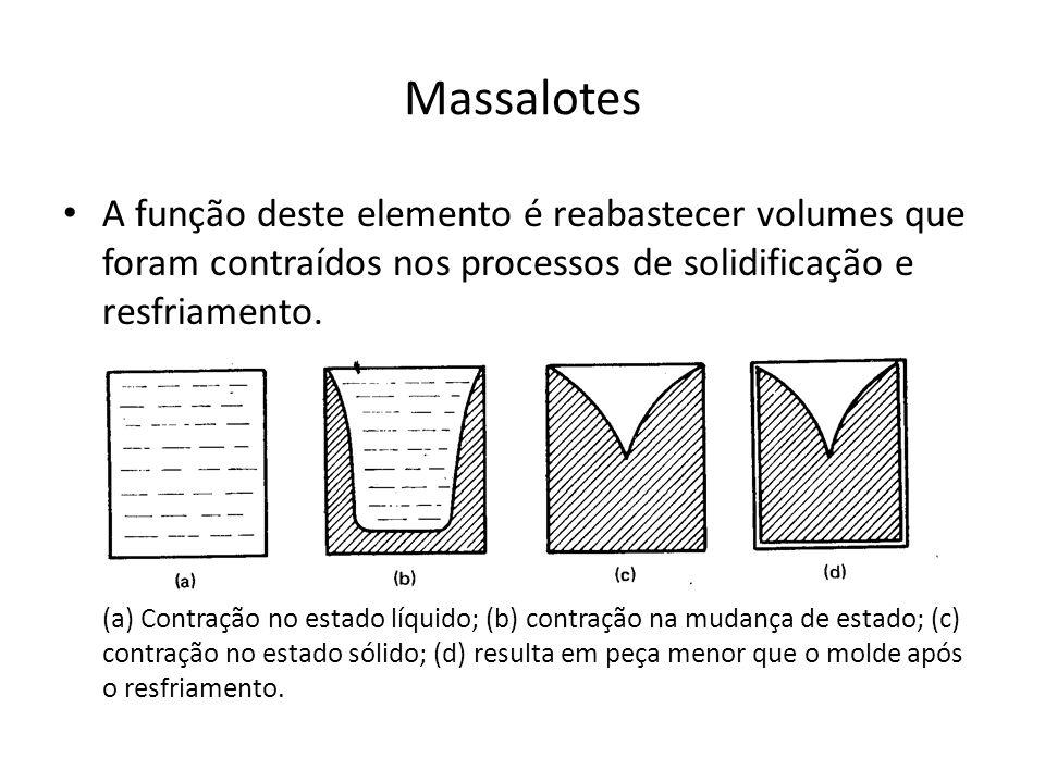 Massalotes A função deste elemento é reabastecer volumes que foram contraídos nos processos de solidificação e resfriamento. (a) Contração no estado l