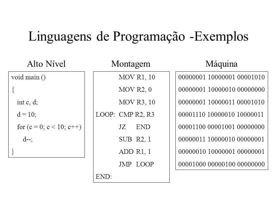 Linguagens de Programação -Exemplos void main () { int c, d; d = 10; for (c = 0; c < 10; c++) d--; } MOV R1, 10 MOV R2, 0 MOV R3, 10 LOOP: CMP R2, R3