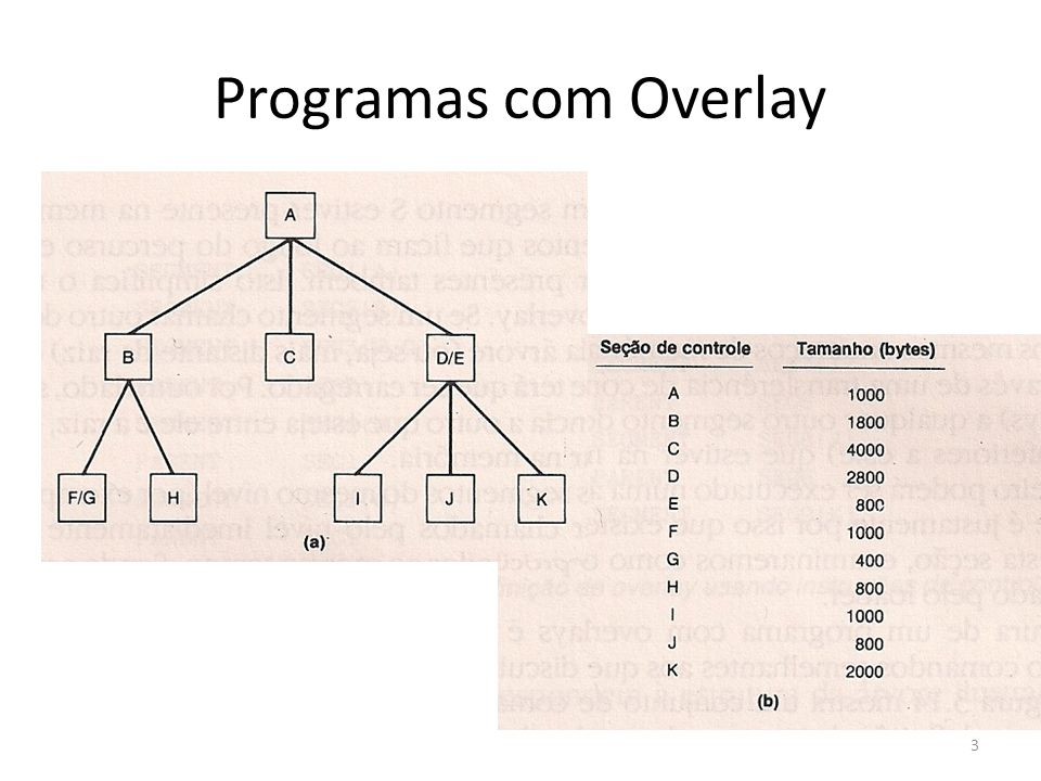 A seção principal (raiz) de controle chama-se A, que pode chamar B, C ou D/E A maioria dos sistemas que suportam programas com overlay obedecem a um estrutura de árvore, onde os nós são chamados de segmentos O segmento raiz é carregado quando a execução é iniciada, e permanece na memória até que o programa termine 4