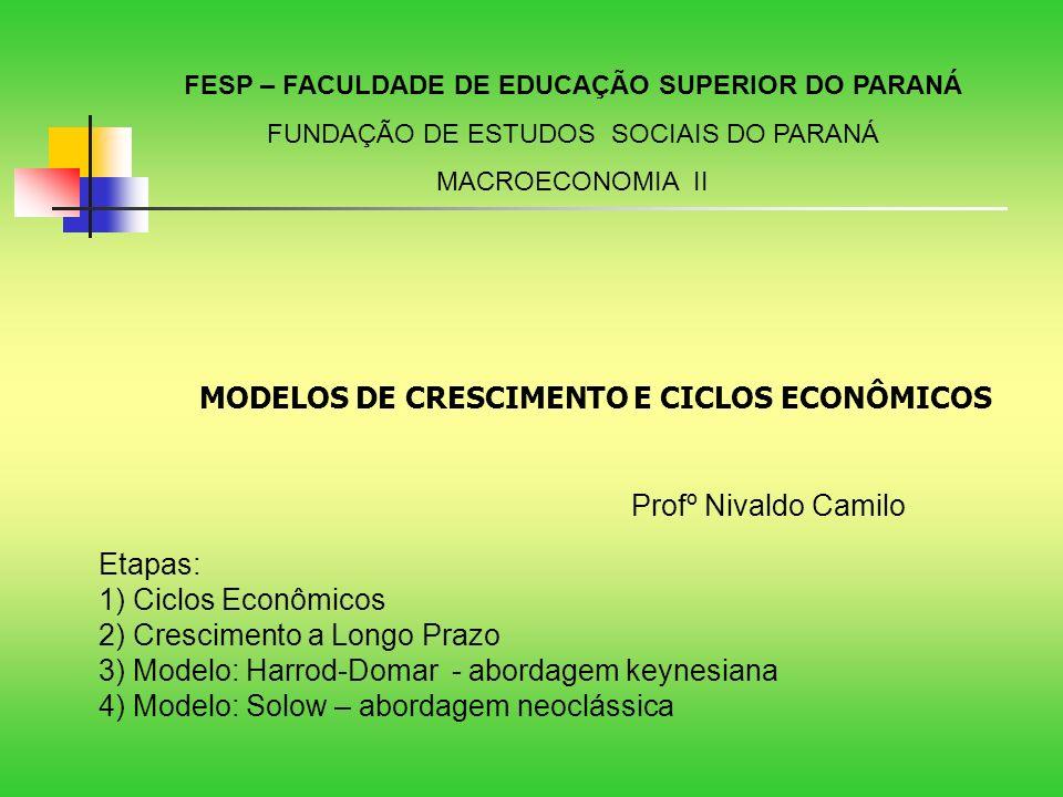 Etapas: 1) Ciclos Econômicos 2) Crescimento a Longo Prazo 3) Modelo: Harrod-Domar - abordagem keynesiana 4) Modelo: Solow – abordagem neoclássica FESP