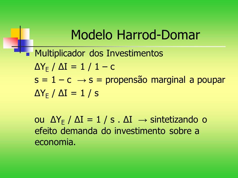 Modelo Harrod-Domar Multiplicador dos Investimentos Y E / I = 1 / 1 – c s = 1 – c s = propensão marginal a poupar Y E / I = 1 / s ou Y E / I = 1 / s.