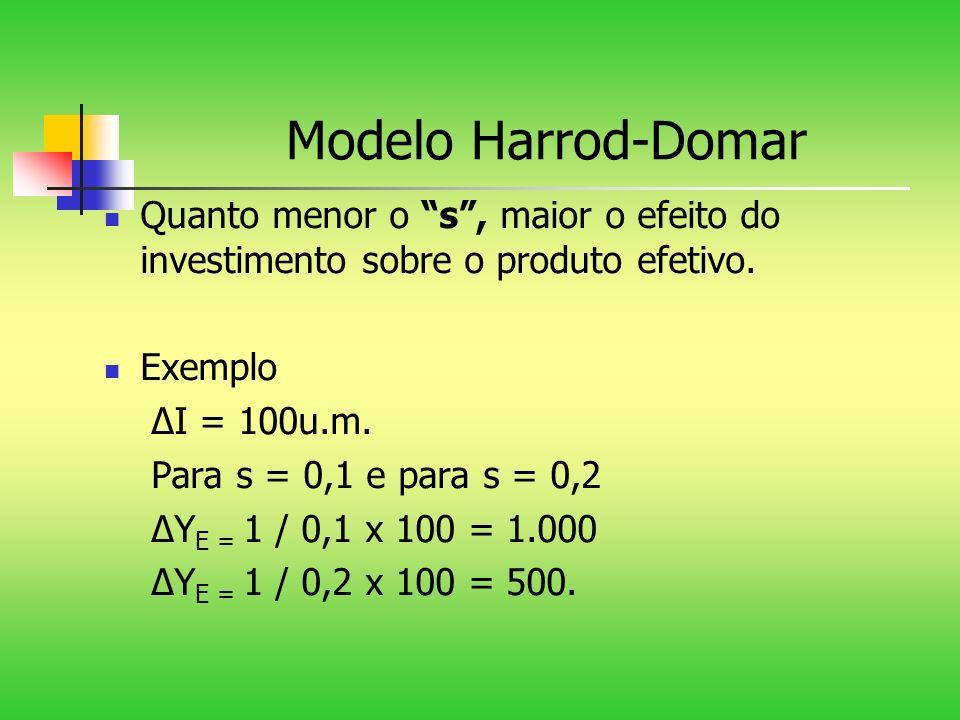 Modelo Harrod-Domar Quanto menor o s, maior o efeito do investimento sobre o produto efetivo. Exemplo I = 100u.m. Para s = 0,1 e para s = 0,2 Y E = 1