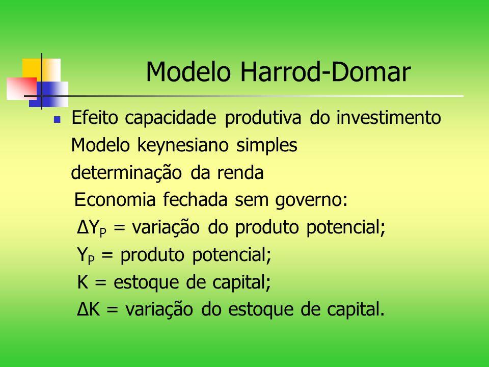Modelo Harrod-Domar Efeito capacidade produtiva do investimento Modelo keynesiano simples determinação da renda E conomia fechada sem governo: Y P = v