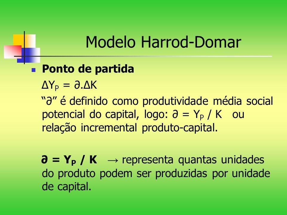 Modelo Harrod-Domar Ponto de partida Y P =.K é definido como produtividade média social potencial do capital, logo: = Y P / K ou relação incremental p